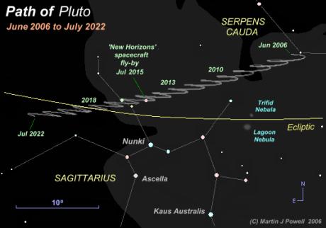 pluto-path-sgr-2006-2022
